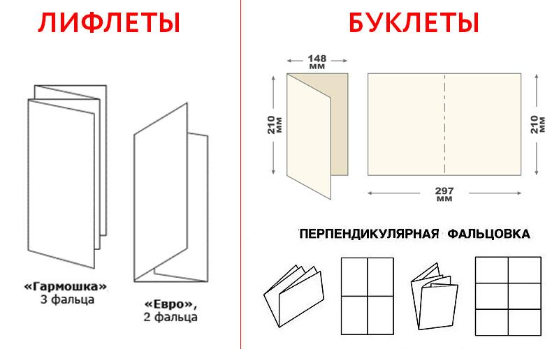 Различие лифлета и буклета