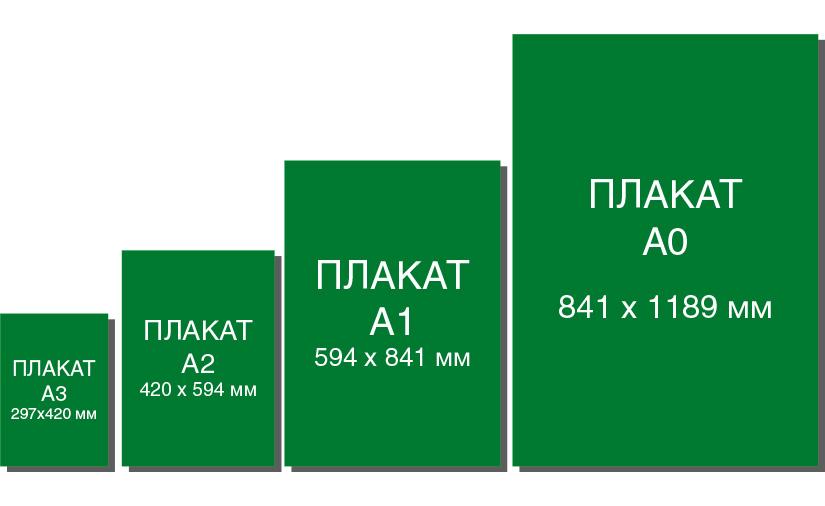 Размеры плакатов